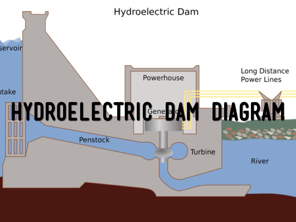 hight resolution of hydroelectric dam diagram