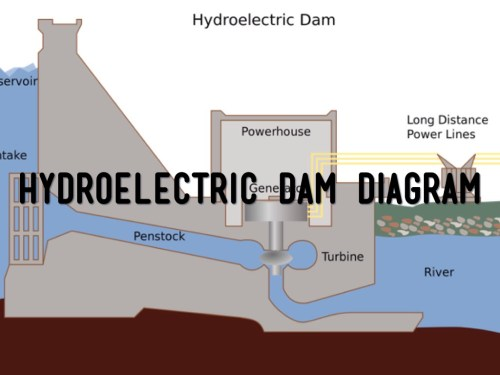 small resolution of hydroelectric dam diagram