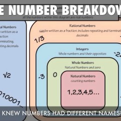 Venn Diagram Of Rational And Irrational Numbers Ready Remote 24921b Wiring By Kati Harber