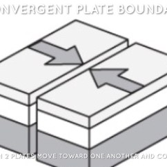 Convergent Boundary Diagram Plant Cell Cycle Labeled Plate Tectonics By Nick Kobasko