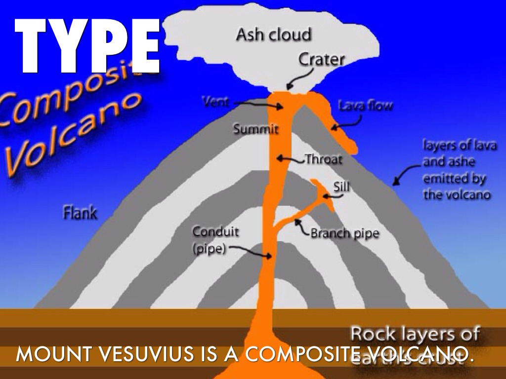 composite volcano diagram wiring typ 911 carrera modell 86 mount vesuvius by sunshinelz