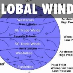 Global Wind Patterns Diagram Chrysler Wiring Symbols Winds Project By Kraig Larson