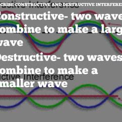 Venn Diagram Of Transverse And Longitudinal Waves 2001 Ford F150 Wiring Diagrams By Calista Roark