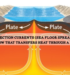 plate tectonics [ 1024 x 768 Pixel ]