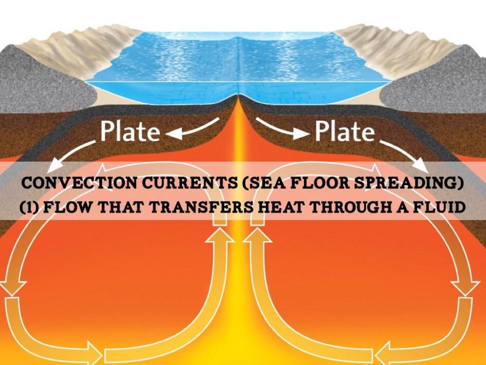 medium resolution of plate tectonics