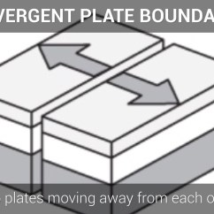 Convergent Boundary Diagram 2005 Saab 9 3 Wiring List Of Synonyms And Antonyms The Word Divergent