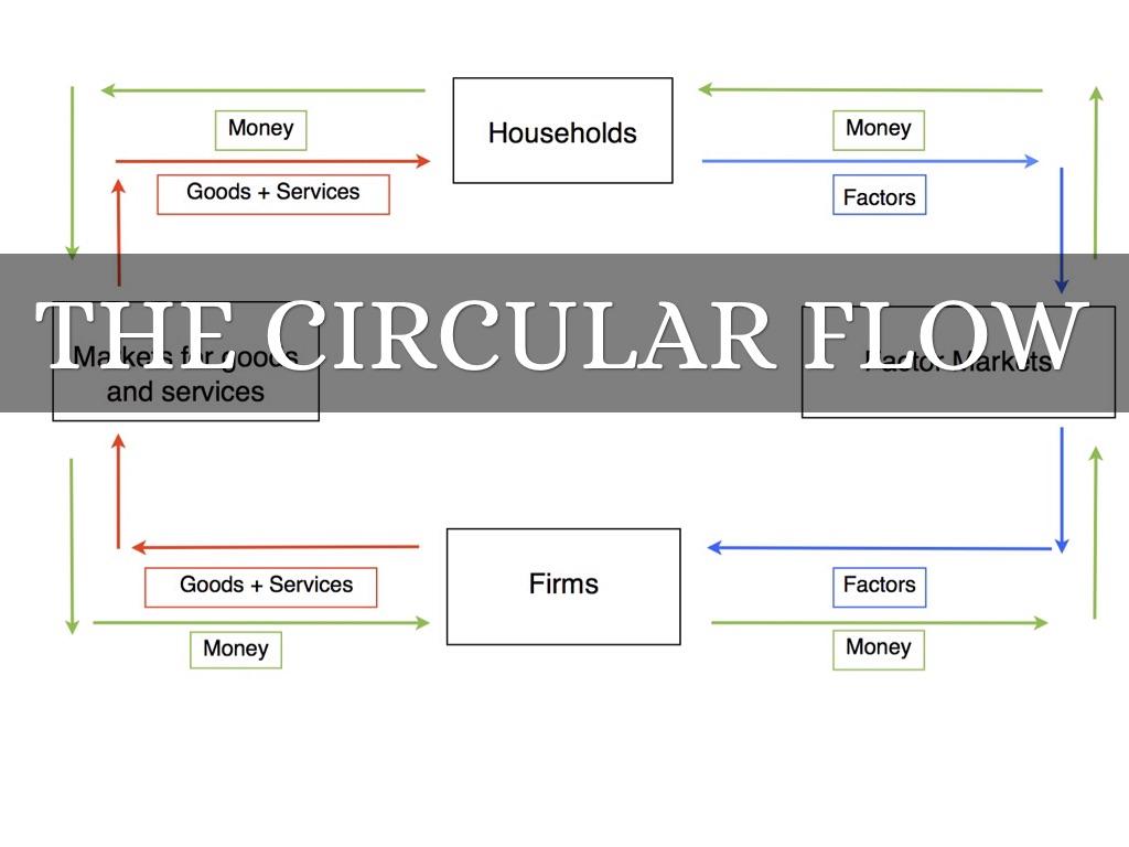 Circular Flow Model By John M Zamen