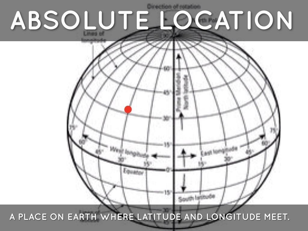 Map Skills Vocabulary By Logan Kistler
