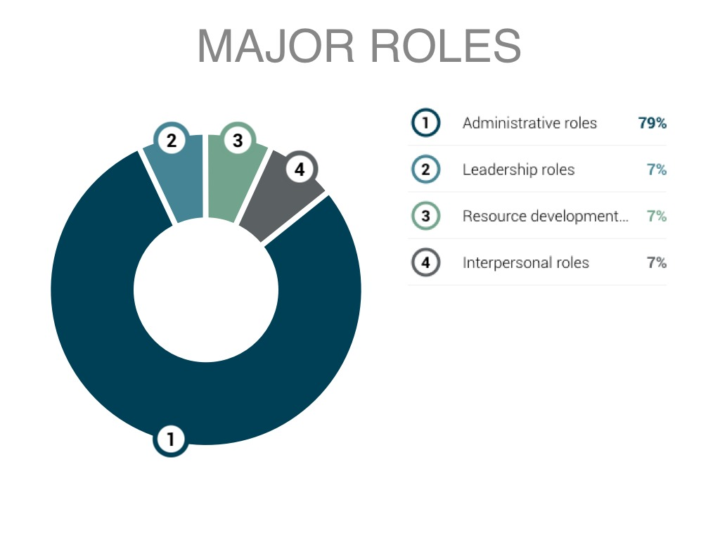 Emerging Roles Of Academic Department Chairs By John