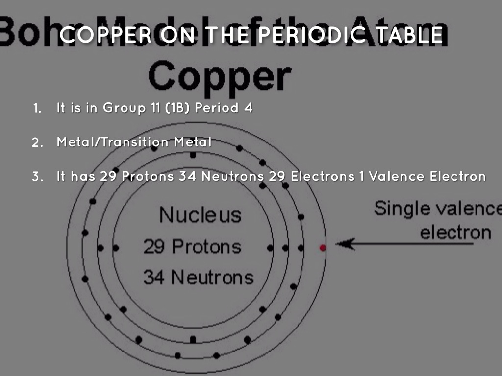 Copper Periodic Table Protons Neutrons And Electrons