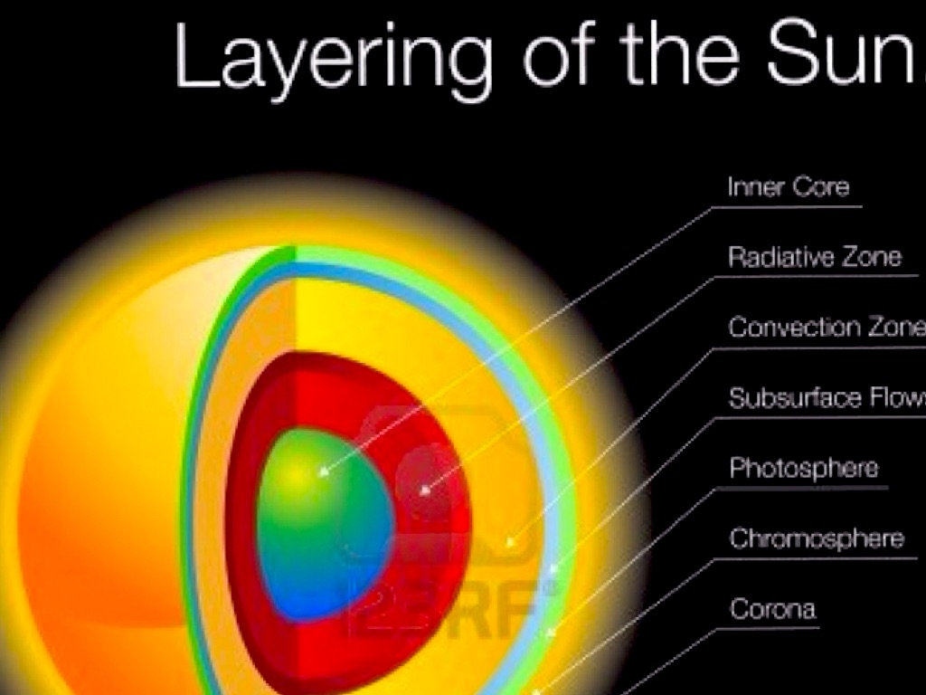 layers of the sun diagram 2000 vw beetle headlight wiring by k t