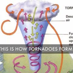 Diagram Of A Tornado Forming 2000 Chevy Silverado 1500 Trailer Wiring Tornadoes By Luke Borom