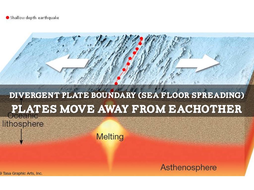 Sea Floor Spreading Labeled Diagram