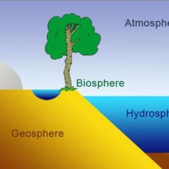 Hydrosphere Lithosphere Atmosphere Diagram Apexi Avcr Boost Controller Wiring Copy Of Earth System By Molly Healey
