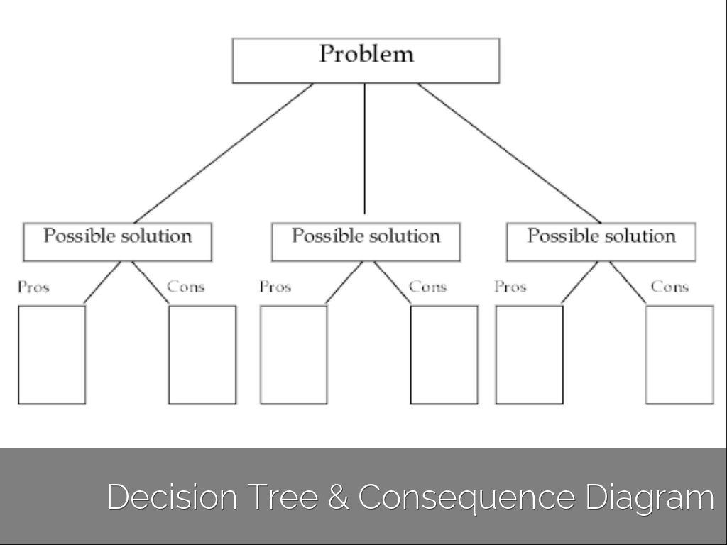 tree diagram game ez go gas wiring copy of untitled haiku deck by matthew kennedy