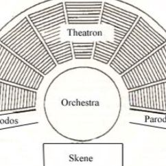 Theater Greek Diagram Swing Dance Steps Theatre By Andrew Jackson