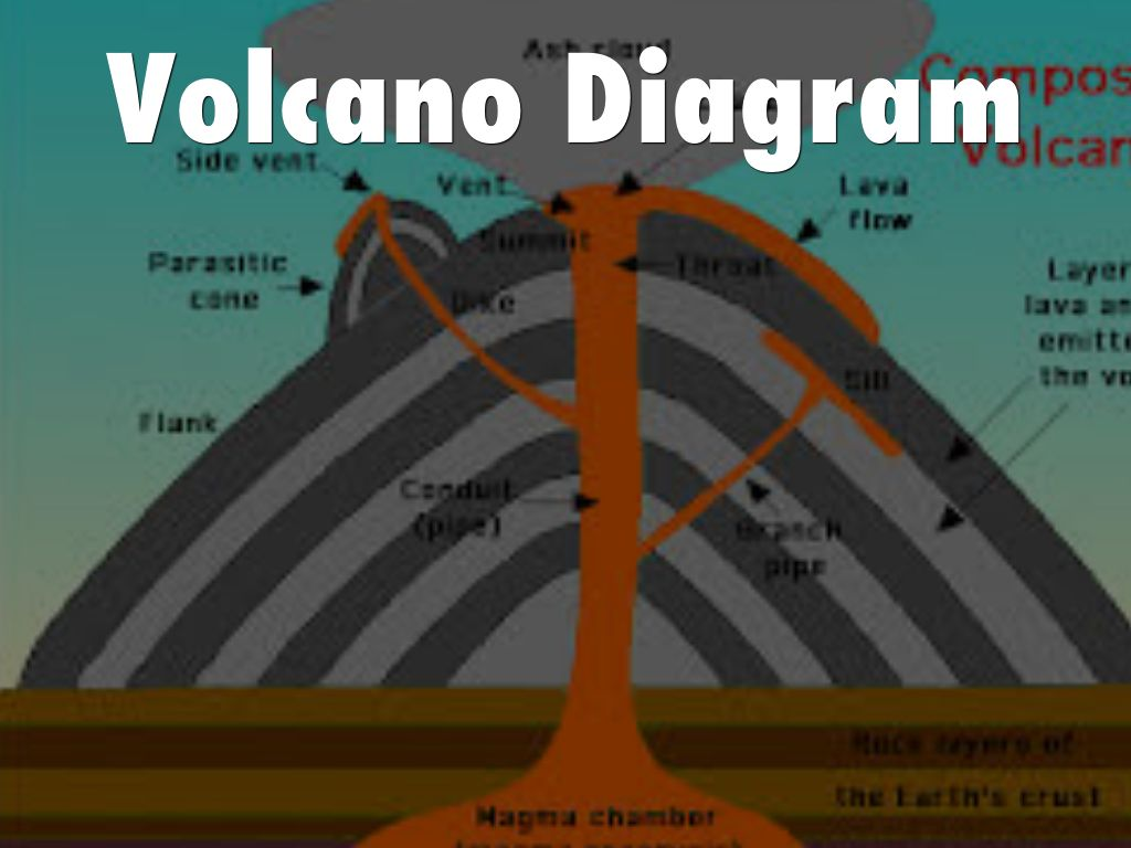 inside volcano diagram vent sankey for a light bulb volcanoes by doddapranit