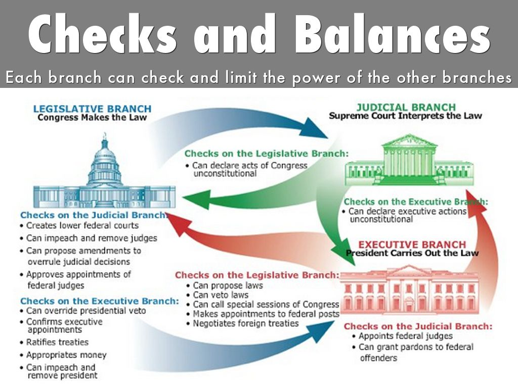 us government checks and balances diagram honda activa electrical wiring ppt the constitution by jrice025