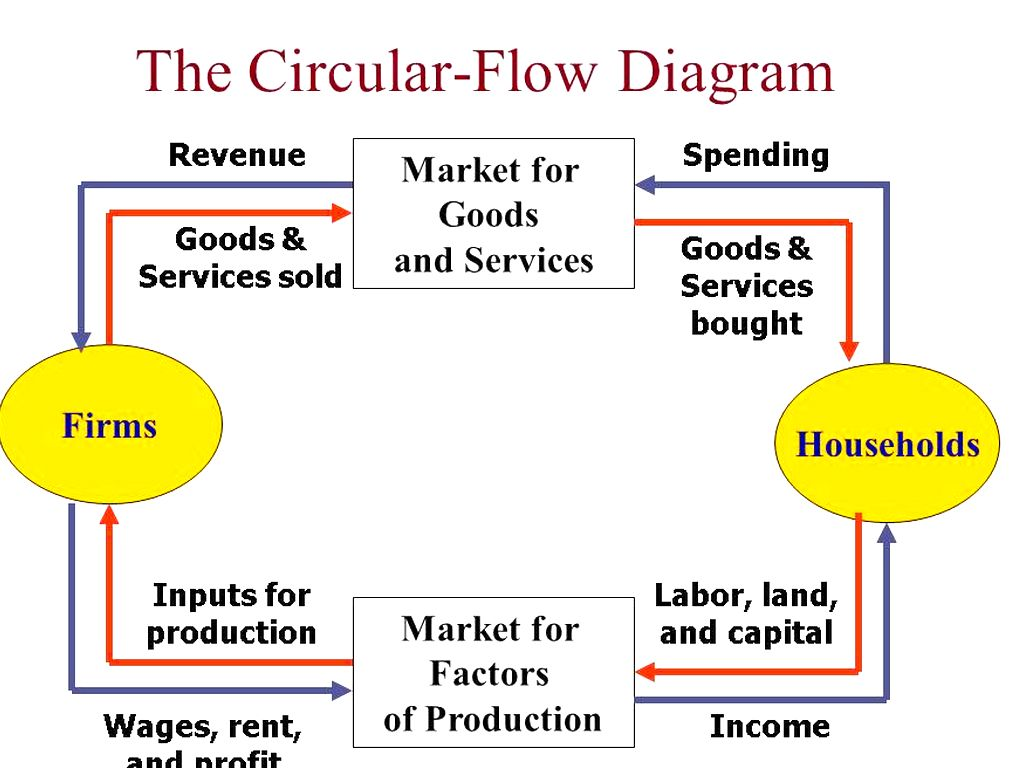 circular flow diagram with government sector 4 way stretch chapter 2 economic models by sverma