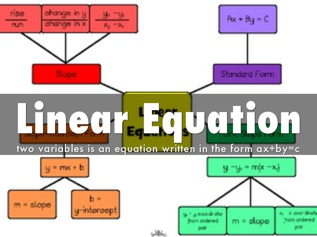 Functions And Graph By