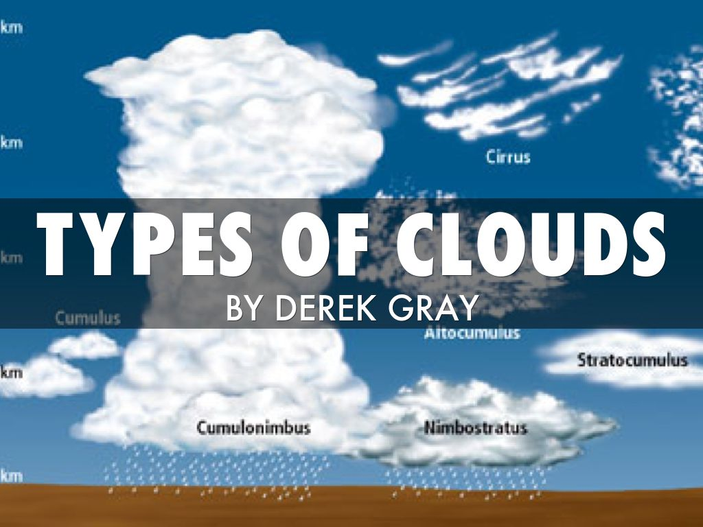 Science Cloud Project By