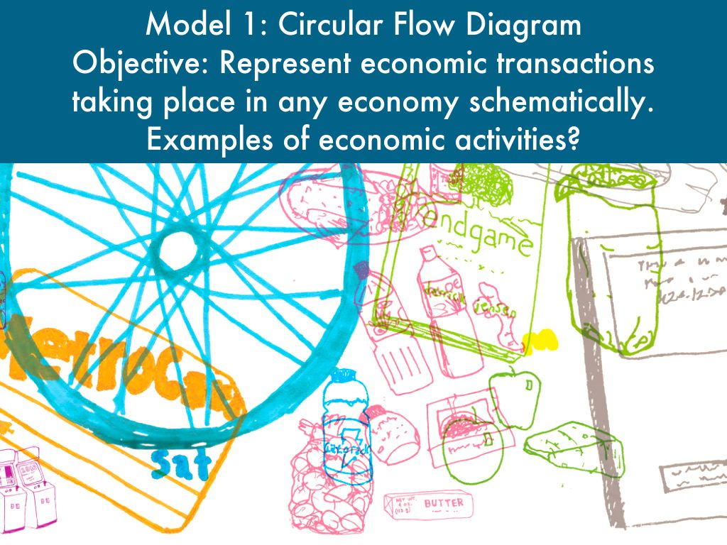 circular flow diagram with government sector amana heat pump wiring chapter 2 economic models by sverma
