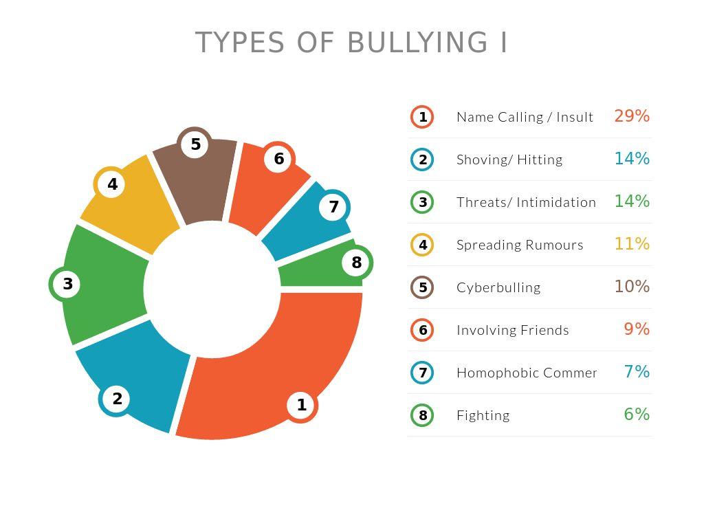Bullying By Christinetay