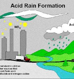 mi acid rain diagram [ 1124 x 865 Pixel ]