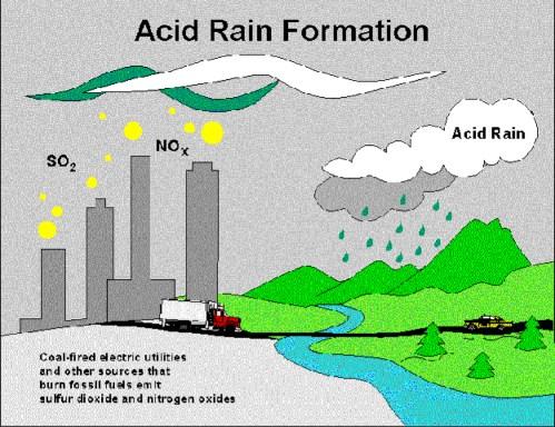 small resolution of mi acid rain diagram