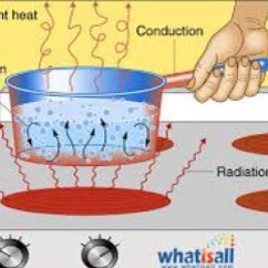 Heat Transfer Conduction Diagram Ddec 2 Ecm Wiring Thermal Energy By Chaeli Norwood