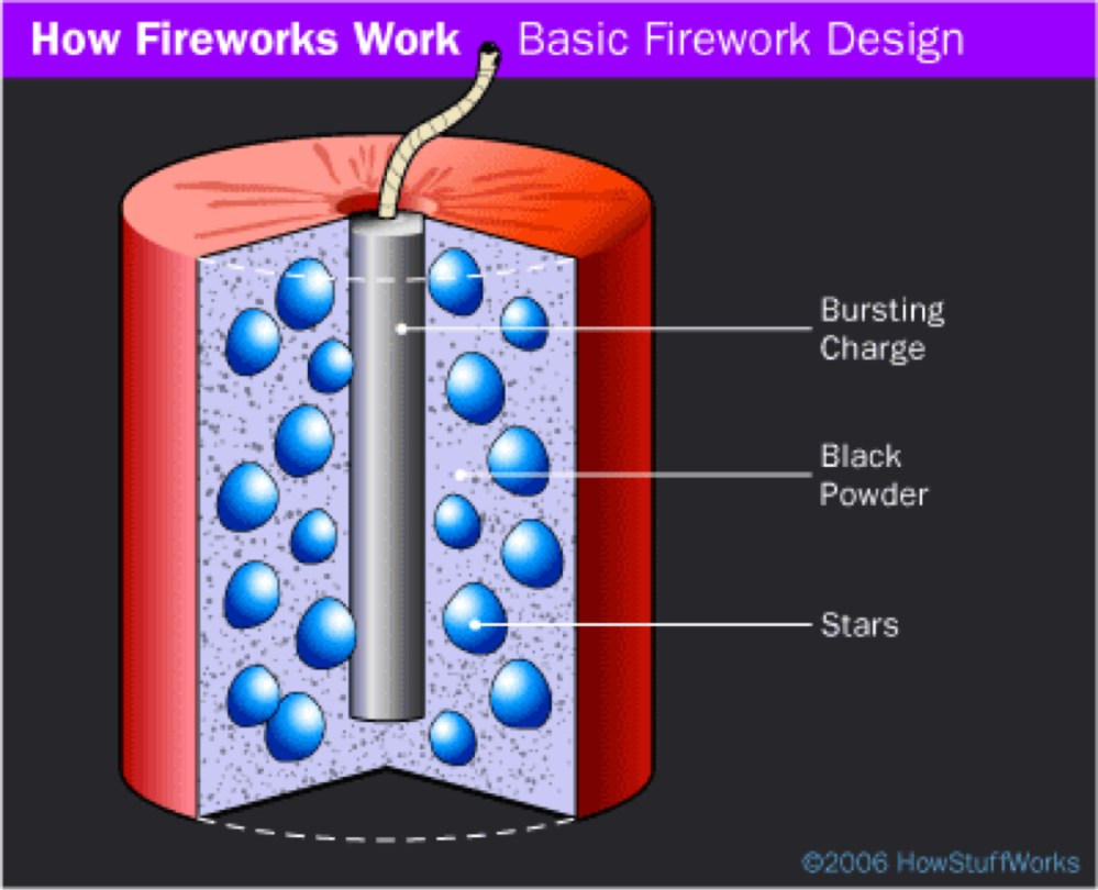 medium resolution of diagram of firework