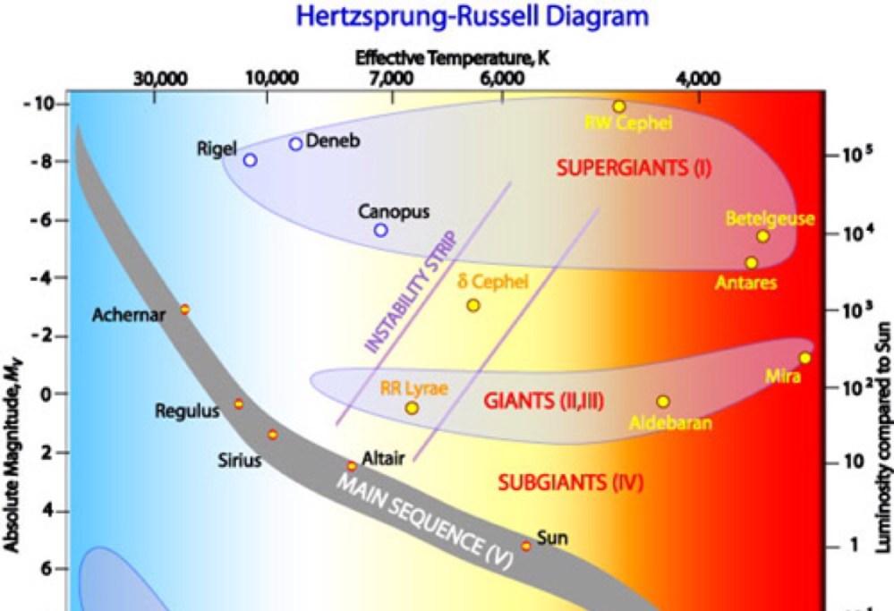 medium resolution of h r diagram labled
