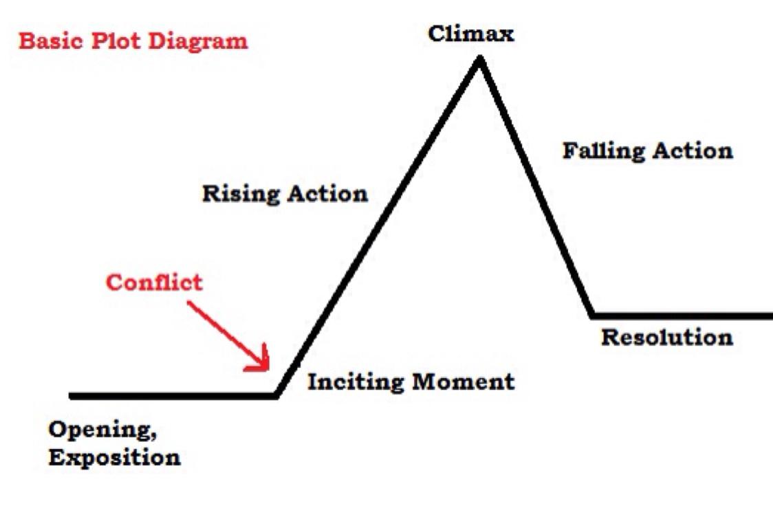 plot diagram for the maze runner 5 pin wiring rising action chart hunt hankk co