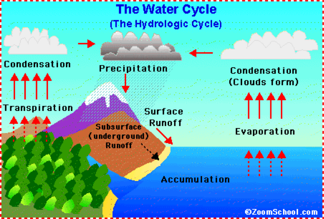 hight resolution of water cycle diagram with accumulation