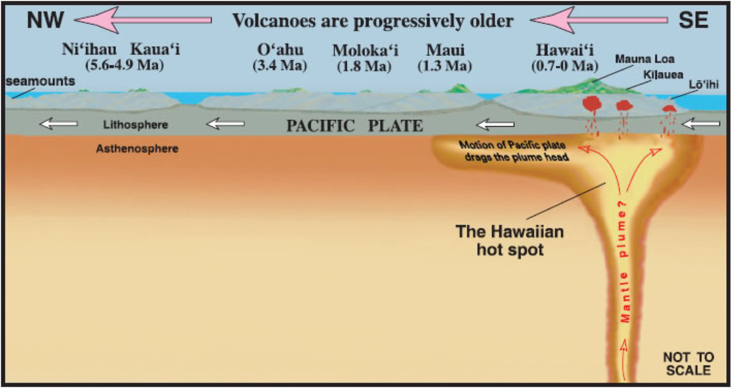 kilauea volcano diagram how to draw a sankey scale plate tectonics by kassandra pastor