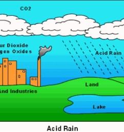 mi acid rain diagram [ 1348 x 769 Pixel ]