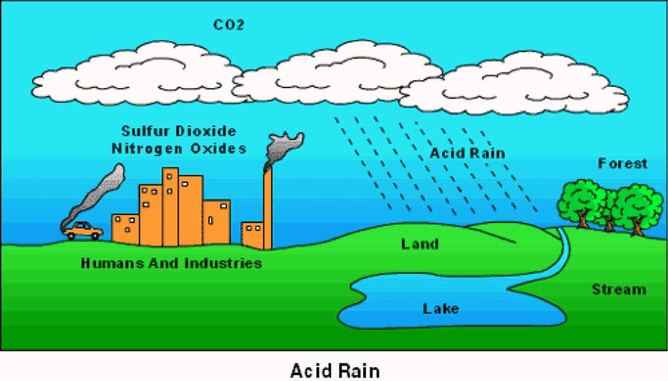 hight resolution of mi acid rain diagram
