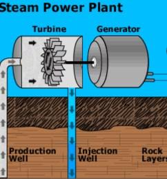 dry steam power plant diagram [ 1124 x 876 Pixel ]