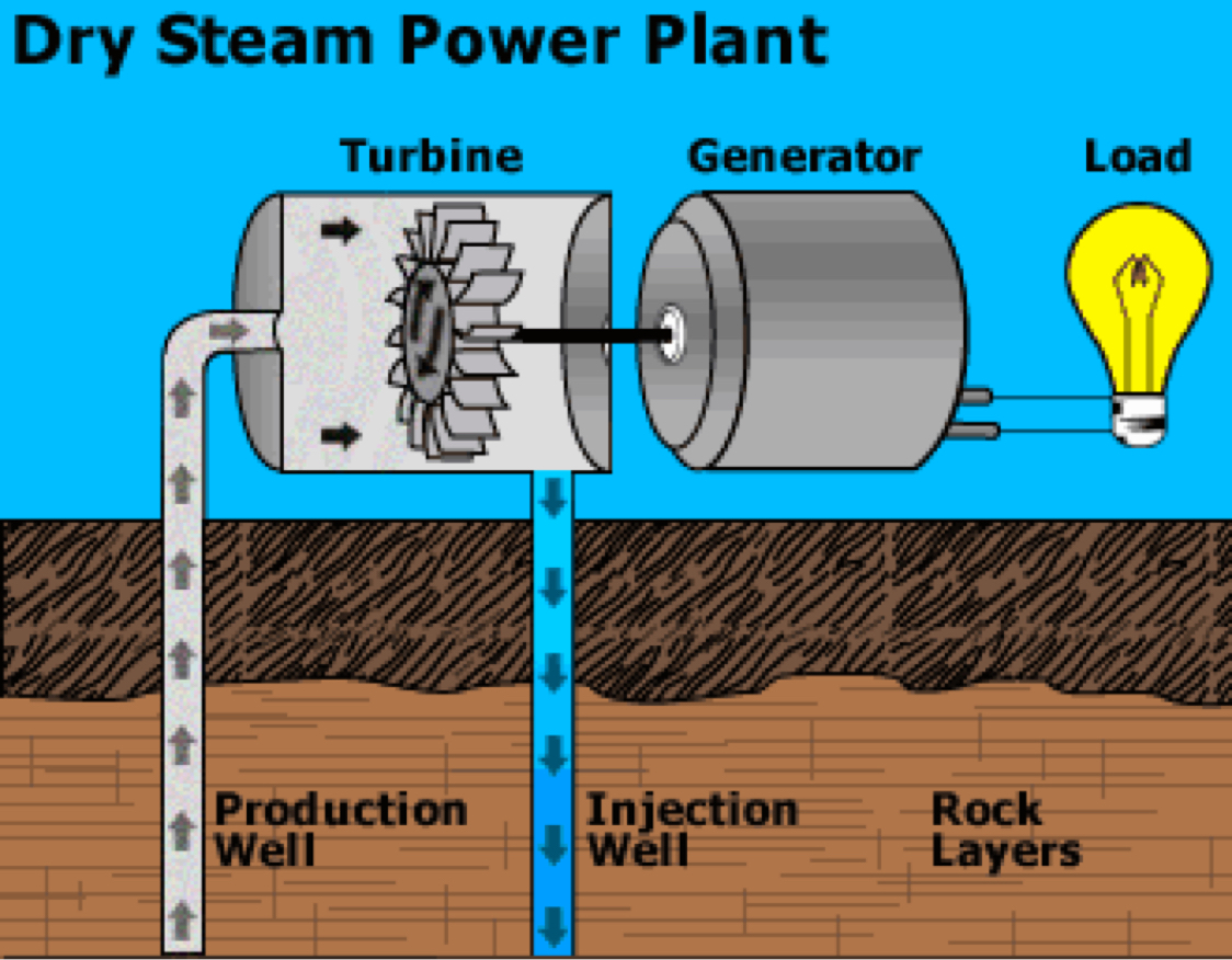 hight resolution of dry steam power plant diagram
