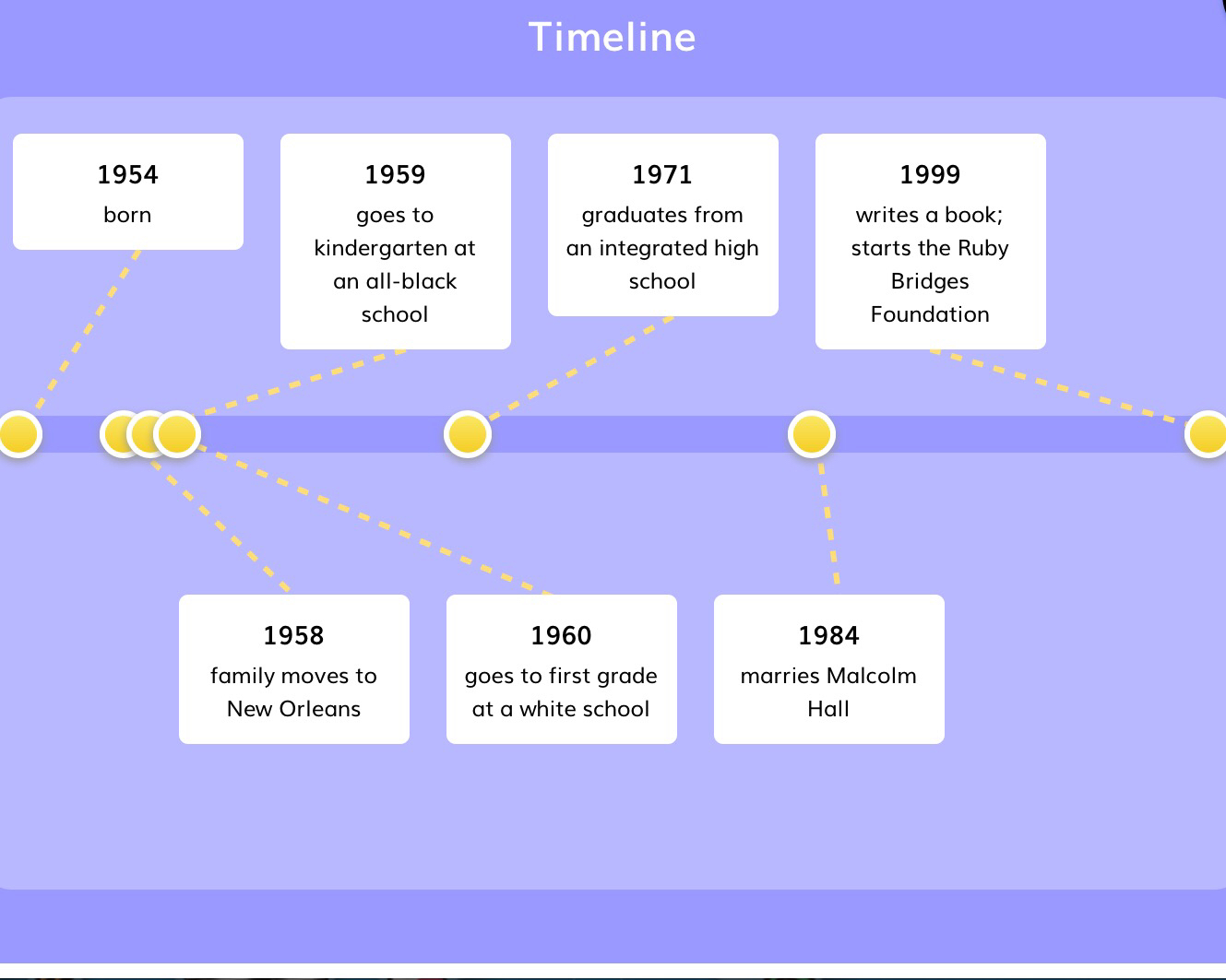 Ruby Bridges Biography Timeline