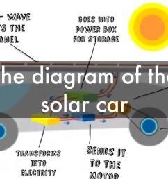 solar panel car diagram wiring diagram for you solar car schematic diagram solar car diagram [ 1024 x 768 Pixel ]