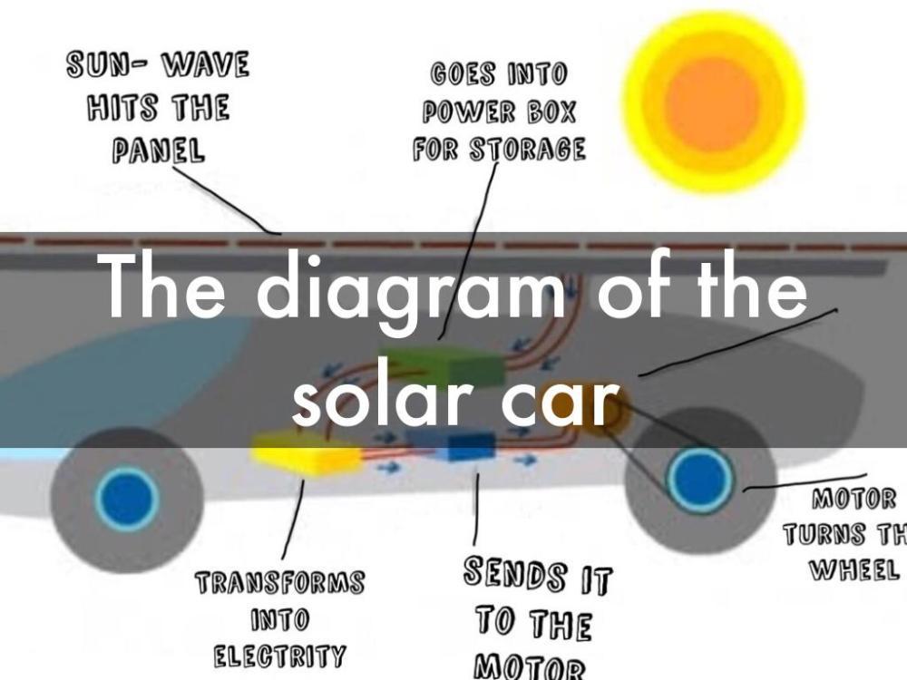 medium resolution of solar panel car diagram wiring diagram for you solar car schematic diagram solar car diagram