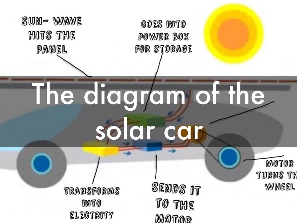 hight resolution of solar panel car diagram wiring diagram for you solar car schematic diagram solar car diagram