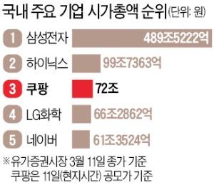 쿠팡, 미국 공모 72 조원의 몸값 35 달러로 국내 3 위