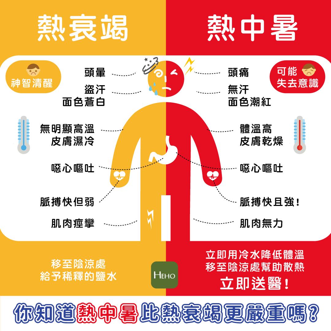 你知道熱中暑比熱衰竭嚴重嗎? | Heho健康