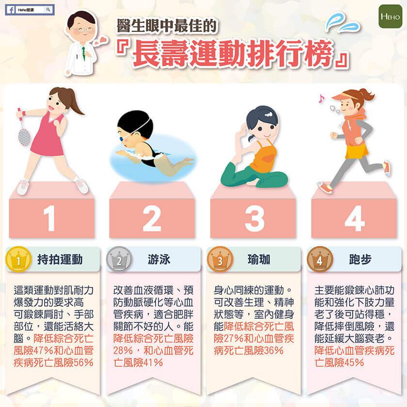 醫生眼中最佳的長壽運動排行榜 | Heho健康