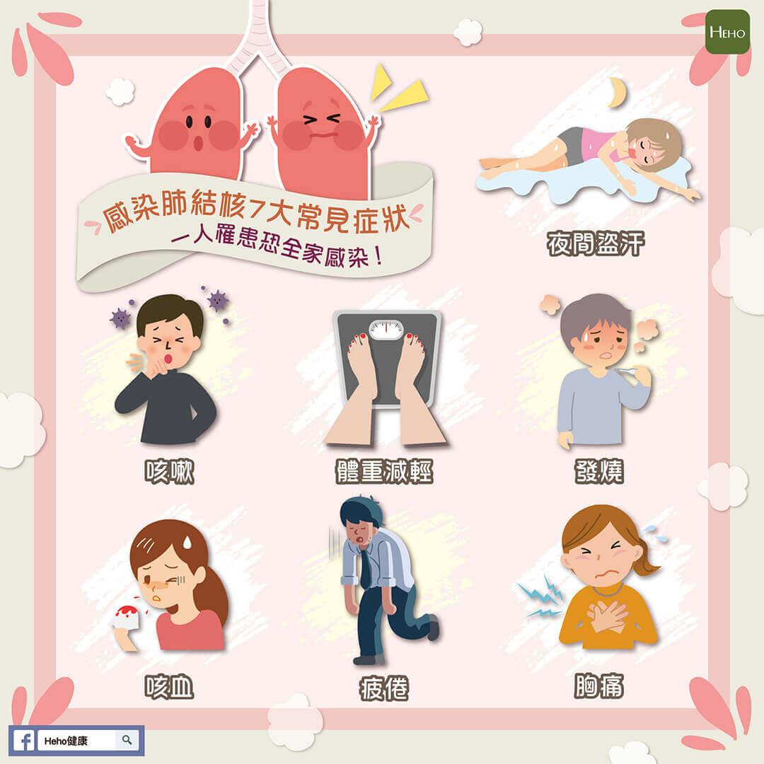 人罹患恐全家感染!肺結核常見7大癥狀不能輕忽 | Heho健康