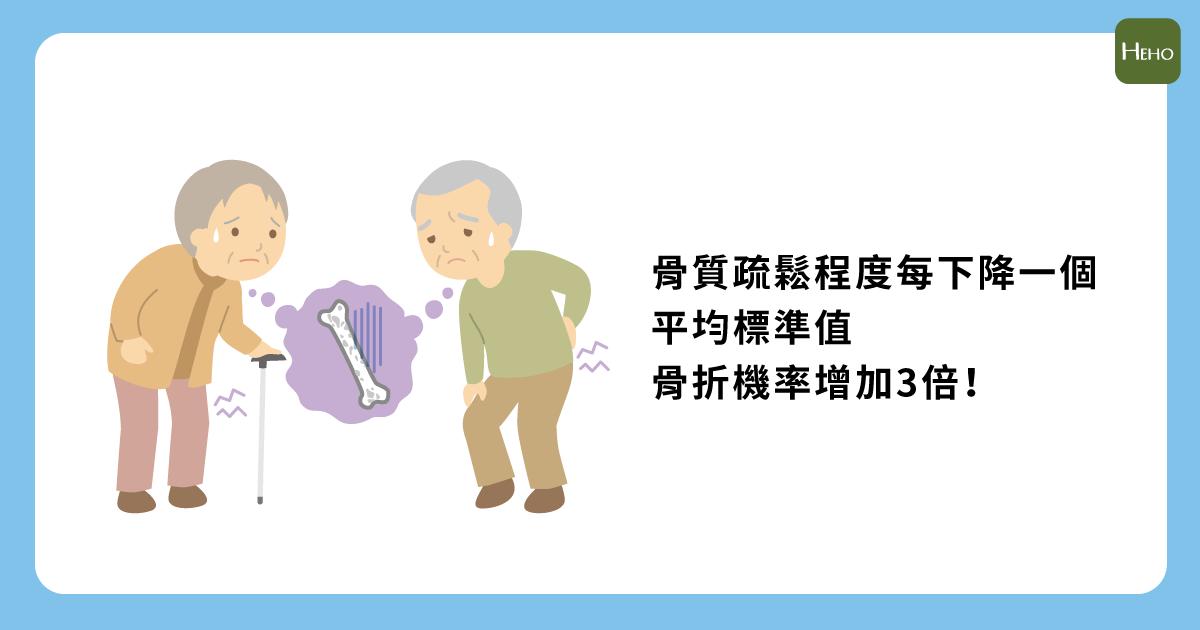 骨質疏鬆程度每下降一個平均標準值,骨折機率增加3倍! | Heho健康