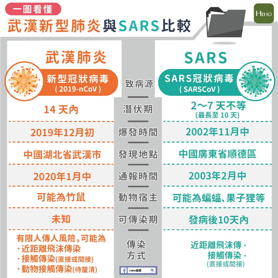 一圖看懂!武漢新型肺炎與 SARS 比較-健康-HiNet生活誌