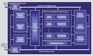 Imagination Technologies demonstrates embedded 3D graphics, launches new GPU  Components  News
